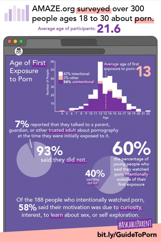 Pornography Info graphic
